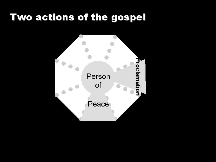 Two actions of the gospel Peace Proclamation Person of