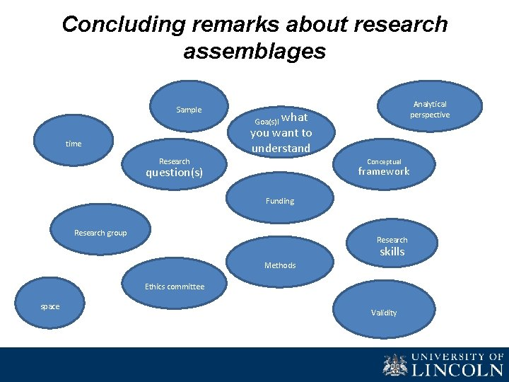 Concluding remarks about research assemblages Sample Analytical perspective what you want to understand Goa(s)l