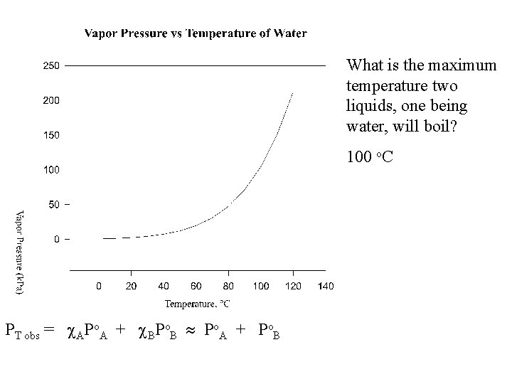 What is the maximum temperature two liquids, one being water, will boil? 100 o.