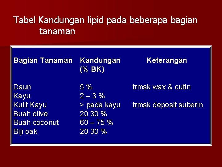 Tabel Kandungan lipid pada beberapa bagian tanaman Bagian Tanaman Kandungan (% BK) Daun Kayu