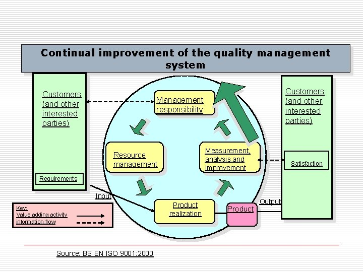Continual improvement of the quality management system Customers (and other interested parties) Management responsibility