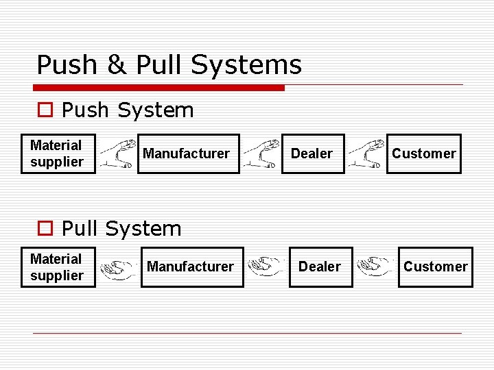 Push & Pull Systems o Push System Material supplier Manufacturer Dealer Customer o Pull