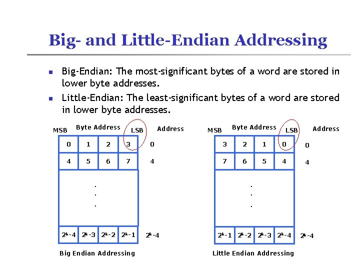Big- and Little-Endian Addressing n n Big-Endian: The most-significant bytes of a word are