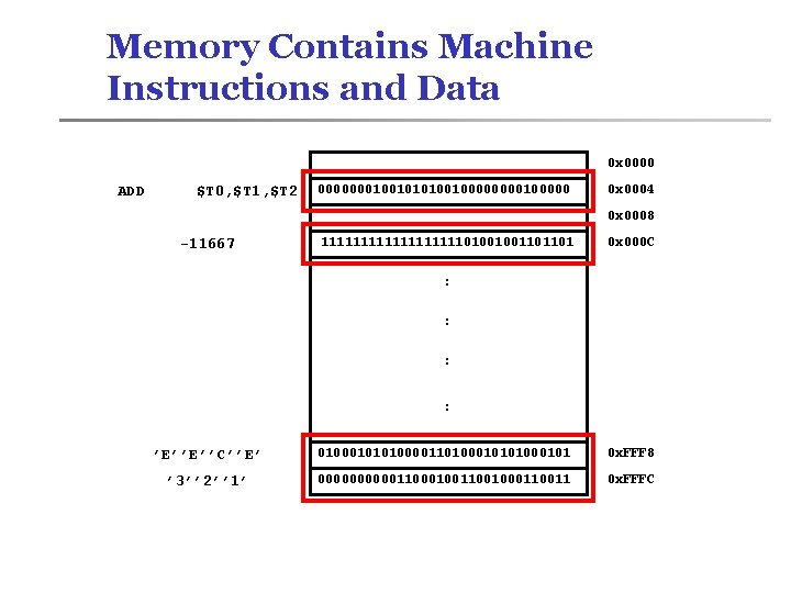Memory Contains Machine Instructions and Data 0 x 0000 ADD $T 0, $T 1,