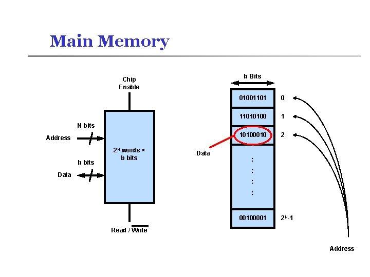 Main Memory b Bits Chip Enable 01001101 0 11010100 1 10100010 2 N bits