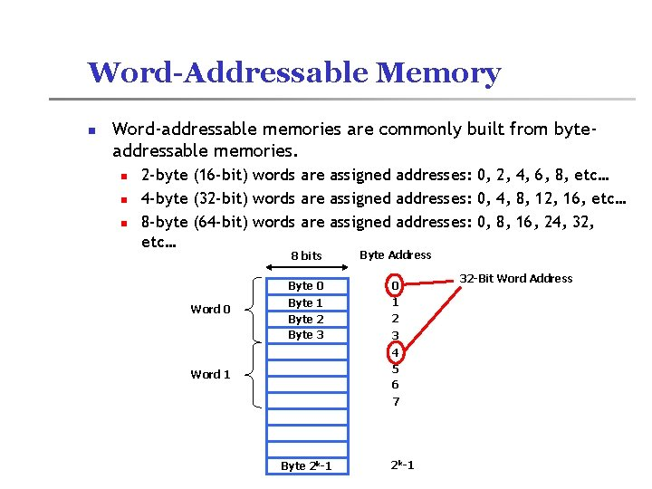 Word-Addressable Memory n Word-addressable memories are commonly built from byteaddressable memories. n n n