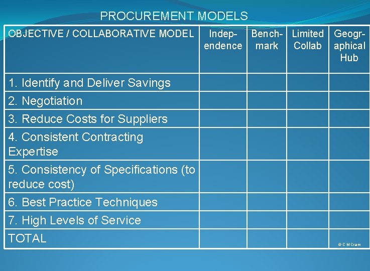 PROCUREMENT MODELS OBJECTIVE / COLLABORATIVE MODEL Indep- Bench- Limited Geogrendence mark Collab aphical Hub