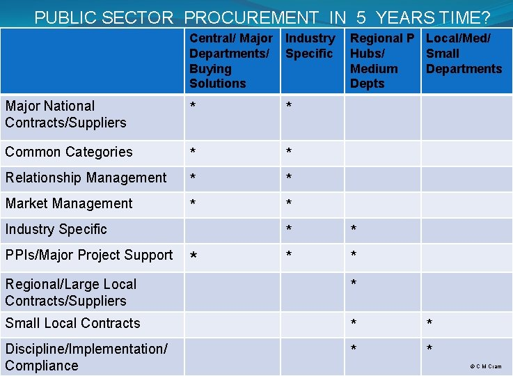 PUBLIC SECTOR PROCUREMENT IN 5 YEARS TIME? Central/ Major Departments/ Buying Solutions Industry Specific