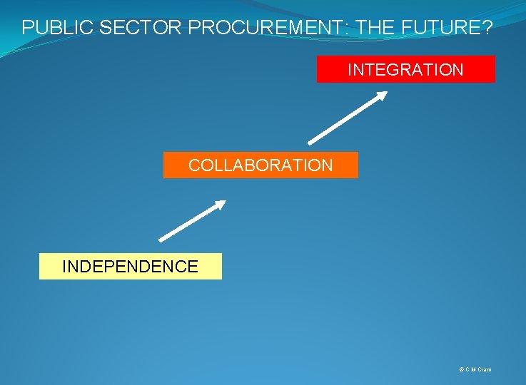 PUBLIC SECTOR PROCUREMENT: THE FUTURE? INTEGRATION COLLABORATION INDEPENDENCE © C M Cram