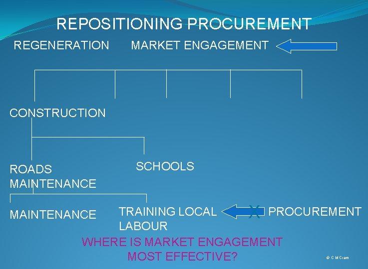REPOSITIONING PROCUREMENT REGENERATION MARKET ENGAGEMENT CONSTRUCTION ROADS MAINTENANCE SCHOOLS TRAINING LOCAL X PROCUREMENT LABOUR