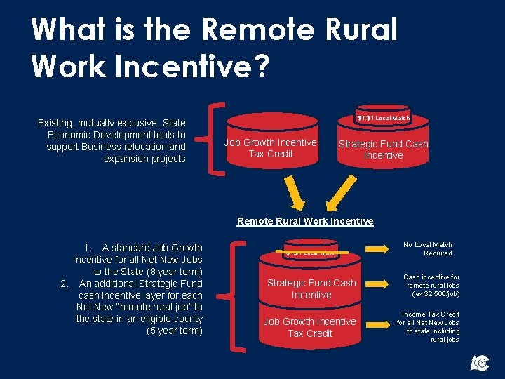 What is the Remote Rural Work Incentive? Existing, mutually exclusive, State Economic Development tools