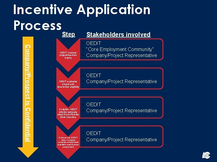 Incentive Application Process. Step Stakeholders involved Company/Prospect is Confidential OEDIT receives project/incentive inquiry OEDIT