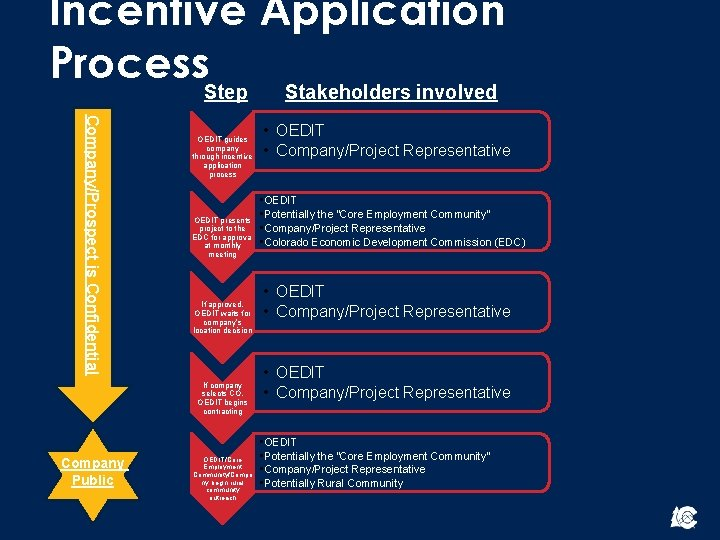 Incentive Application Process. Step Stakeholders involved Company/Prospect is Confidential OEDIT guides company through incentive