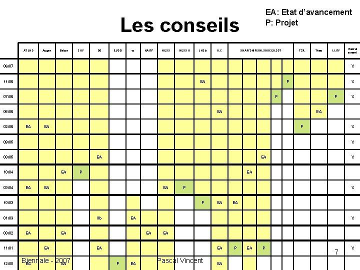 EA: Etat d'avancement P: Projet Les conseils ATLAS Auger Babar CDF D 0 EUSO