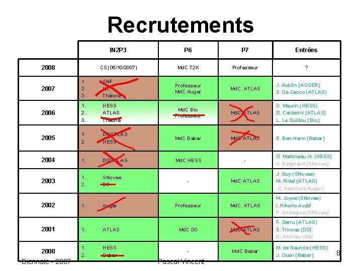 Recrutements 2008 IN 2 P 3 P 6 P 7 Entrées CS (05/10/2007) Md.