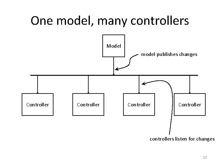 One model, many controllers Model model publishes changes Controller controllers listen for changes 12