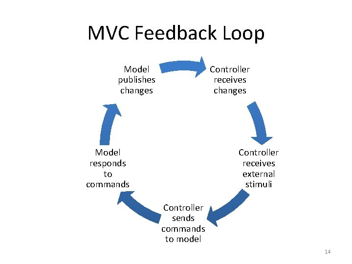 MVC Feedback Loop Model publishes changes Controller receives changes Model responds to commands Controller