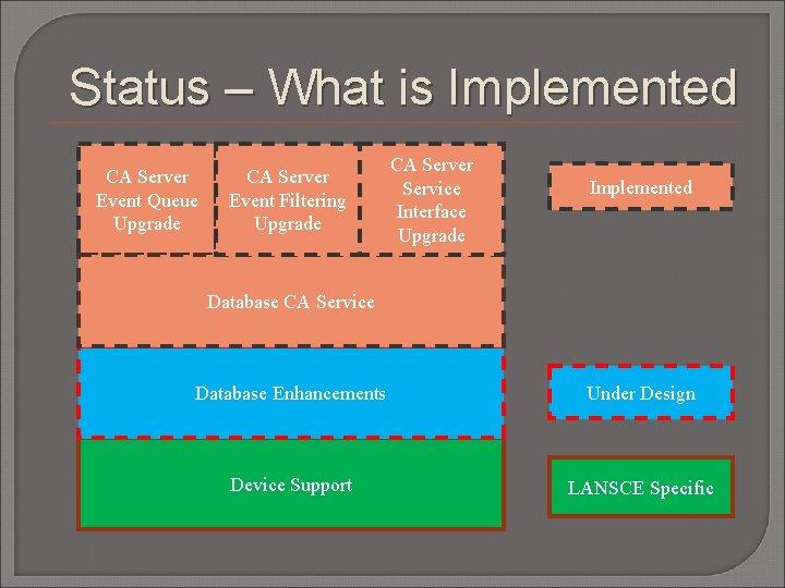 Status – What is Implemented CA Server Event Queue Upgrade CA Server Event Filtering
