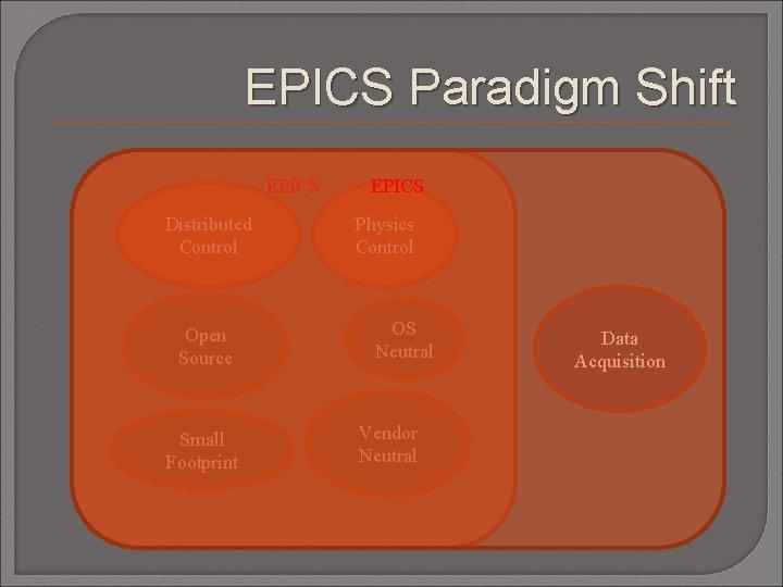 EPICS Paradigm Shift EPICS Distributed Control Open Source Small Footprint EPICS Physics Control OS