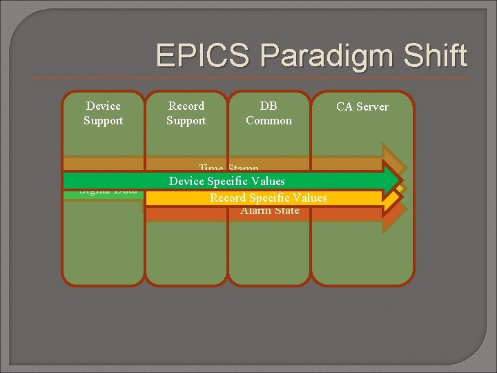 EPICS Paradigm Shift Device Support Signal Data Record Support DB Common Time Stamp Device