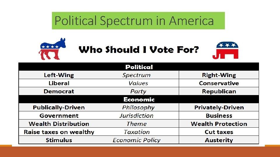 Political Spectrum in America