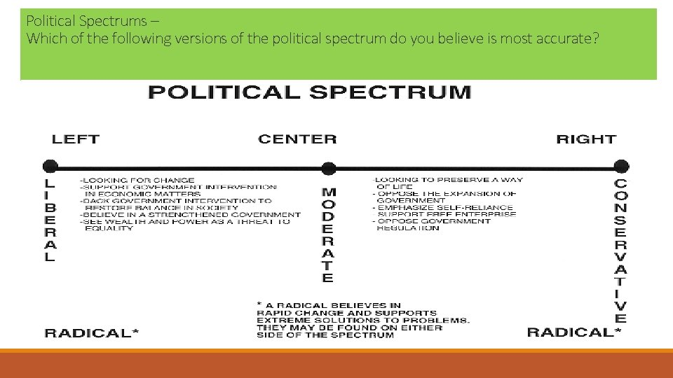 Political Spectrums – Which of the following versions of the political spectrum do you