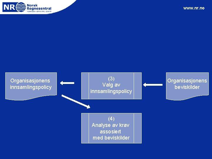 www. nr. no Organisasjonens innsamlingspolicy (3) Valg av innsamlingspolicy (4) Analyse av krav assosiert