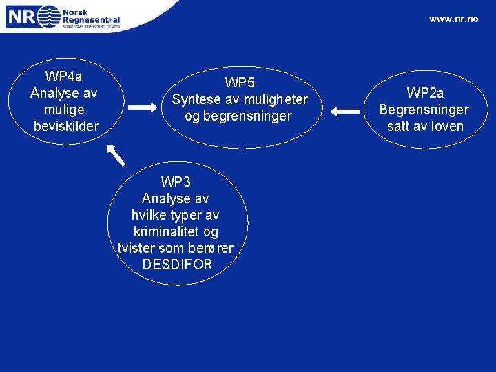 www. nr. no WP 4 a Analyse av mulige beviskilder WP 5 Syntese av