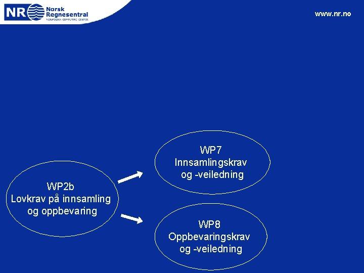 www. nr. no WP 7 Innsamlingskrav og -veiledning WP 2 b Lovkrav på innsamling