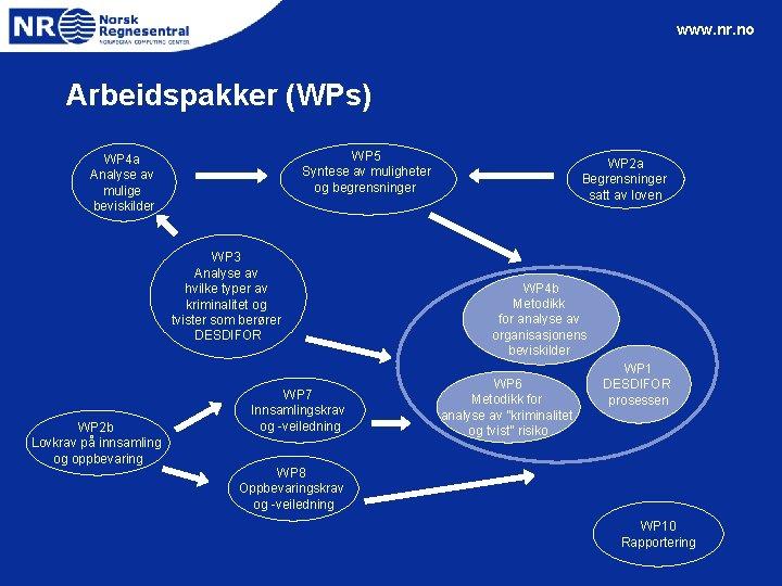 www. nr. no Arbeidspakker (WPs) WP 5 Syntese av muligheter og begrensninger WP 4