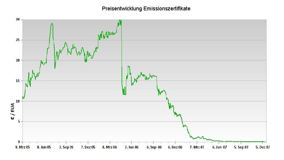 Preisentwicklung Emissionszertifikate