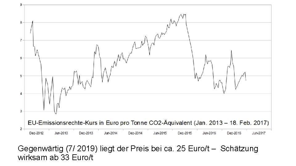 Gegenwärtig (7/ 2019) liegt der Preis bei ca. 25 Euro/t – Schätzung wirksam ab