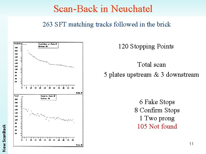 Scan-Back in Neuchatel 263 SFT matching tracks followed in the brick 120 Stopping Points
