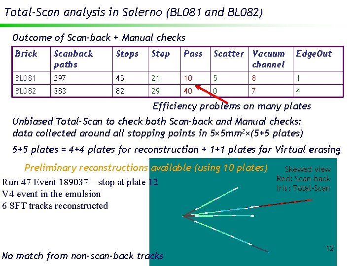 Total-Scan analysis in Salerno (BL 081 and BL 082) Outcome of Scan-back + Manual