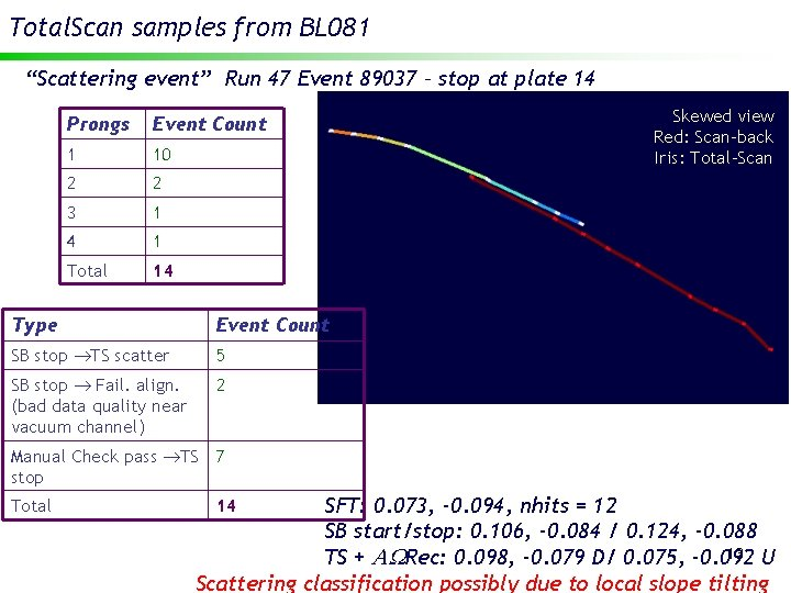 """Total. Scan samples from BL 081 """"Scattering event"""" Run 47 Event 89037 – stop"""