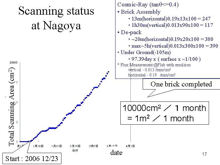 Scanning status at Nagoya Cosmic-Ray (tanq<=0. 4) • Brick Assembly • 13 m(horizontal)0. 19