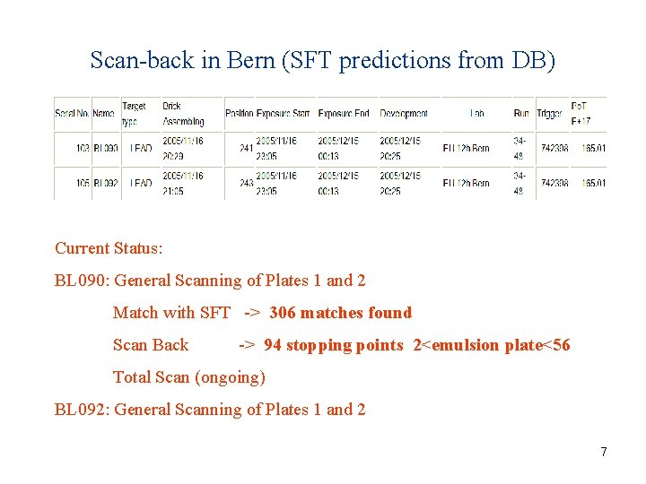 Scan-back in Bern (SFT predictions from DB) Current Status: BL 090: General Scanning of