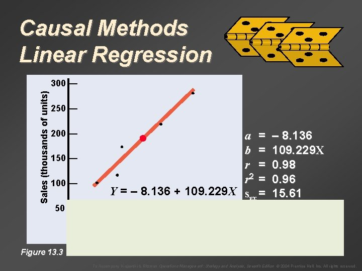 Causal Methods Linear Regression Sales (thousands of units) 300 — 250 — Month Sales