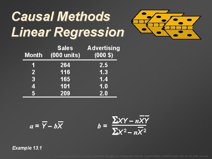 Causal Methods Linear Regression Month Sales (000 units) Advertising (000 $) 1 2 3