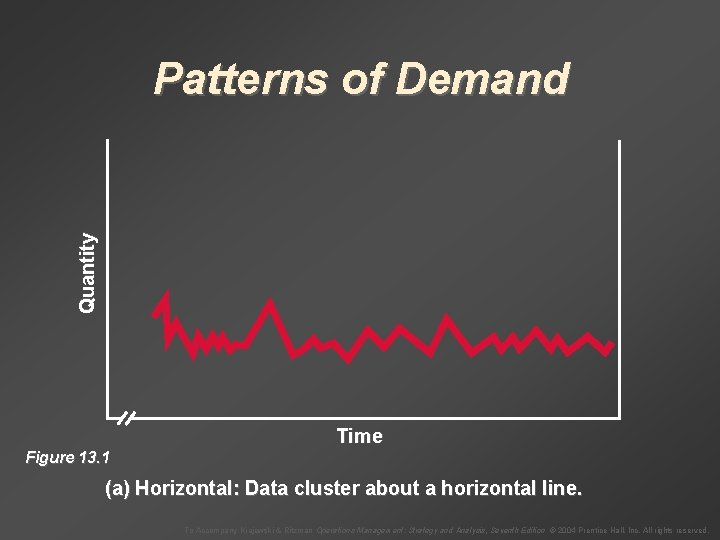 Quantity Patterns of Demand Time Figure 13. 1 (a) Horizontal: Data cluster about a