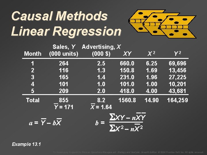 Causal Methods Linear Regression Month Sales, Y Advertising, X (000 units) (000 $) XY