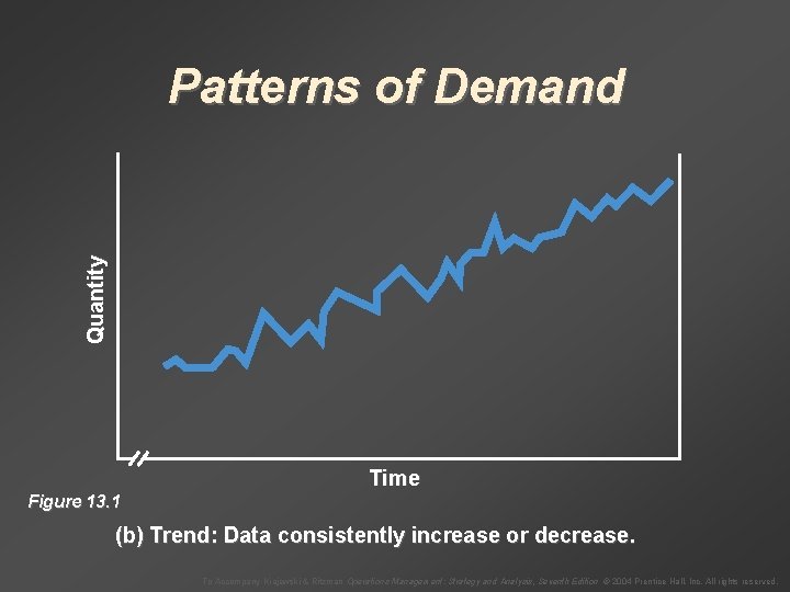 Quantity Patterns of Demand Time Figure 13. 1 (b) Trend: Data consistently increase or