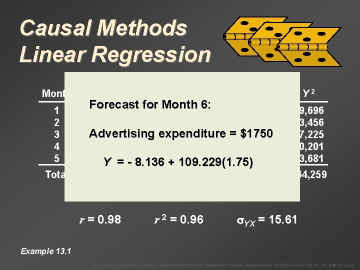 Causal Methods Linear Regression Month 1 2 3 4 5 Total Sales, Y Advertising,