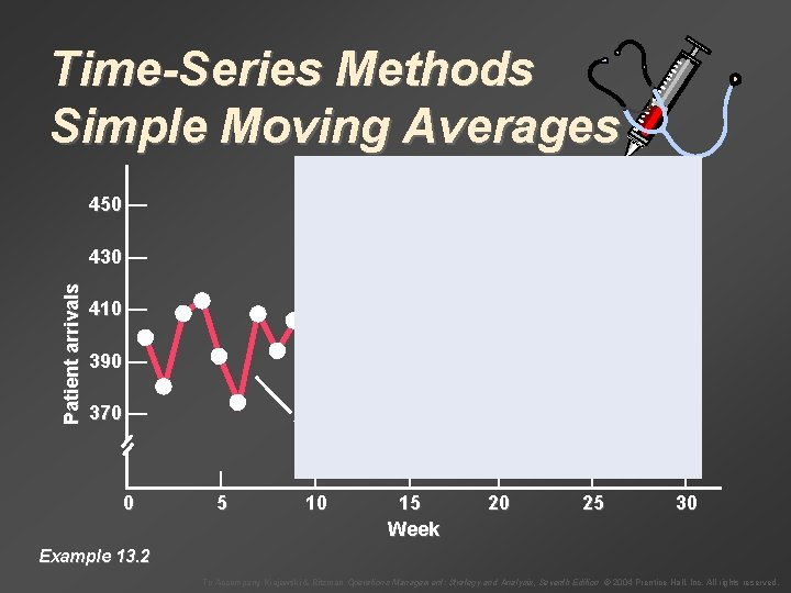 Time-Series Methods Simple Moving Averages 450 — Patient arrivals 430 — 410 — 390