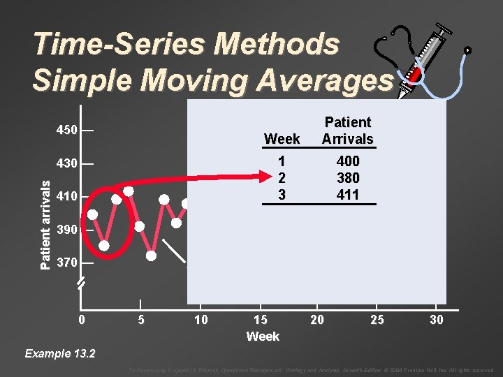 Time-Series Methods Simple Moving Averages 450 — Week Patient Arrivals 1 2 3 400