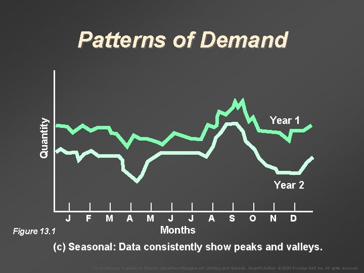 Patterns of Demand Quantity Year 1 Year 2 Figure 13. 1 | | |