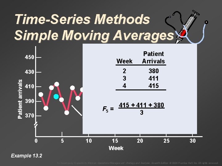 Time-Series Methods Simple Moving Averages 450 — Week Patient Arrivals 2 3 4 380