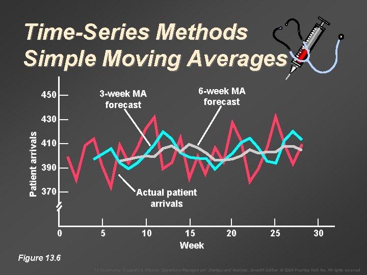 Time-Series Methods Simple Moving Averages 450 — 6 -week MA forecast 3 -week MA
