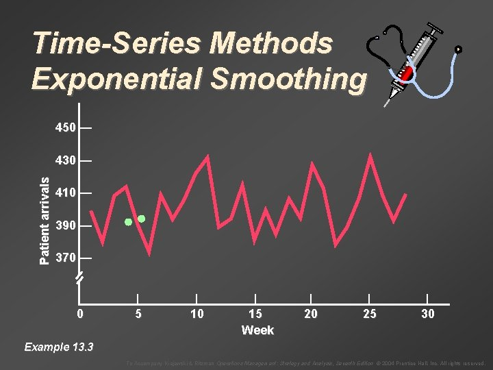 Time-Series Methods Exponential Smoothing 450 — Patient arrivals 430 — 410 — 390 —