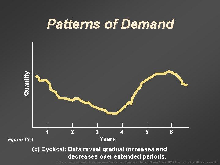Quantity Patterns of Demand Figure 13. 1 | | | 1 2 3 4